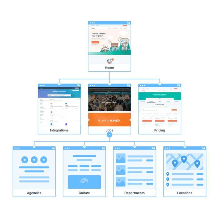 Visual-Sitemap-rarchy.com